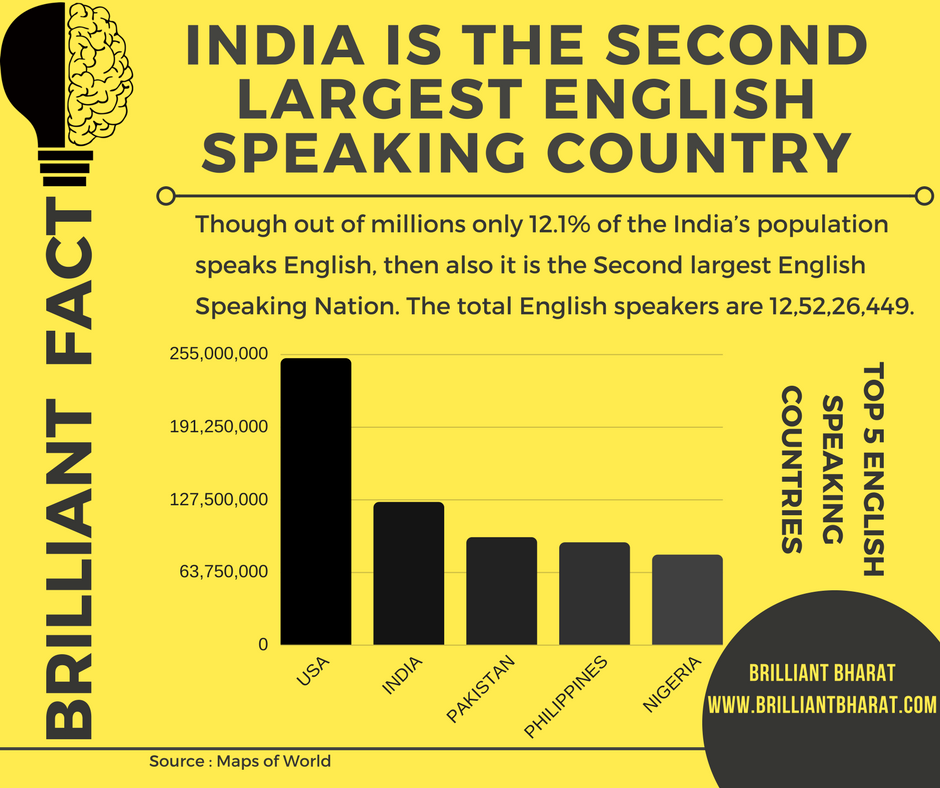India is the Second Largest English Speaking Country