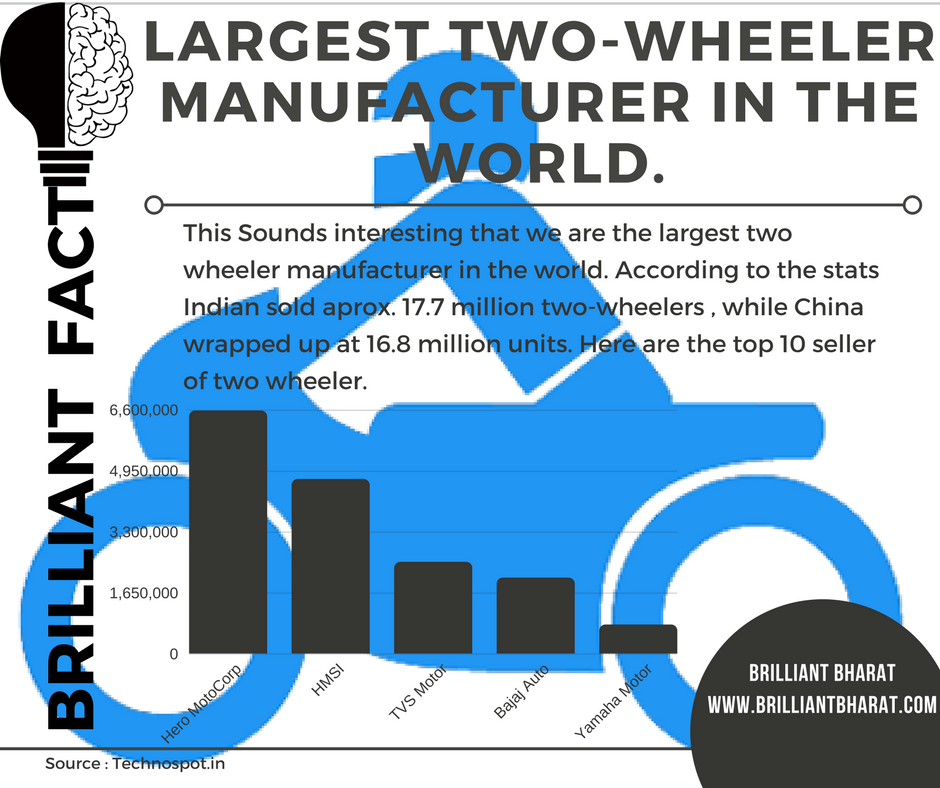 India is the largest two-wheeler manufacturer in the world