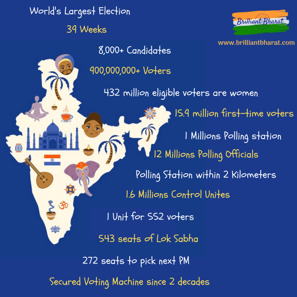 Indian Elections 2019